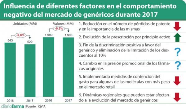 Influencia-de-diferentes-factores-en-el-comportamiento-negativo-del-mercado-de-genéricos-durante-2017-2.jpg