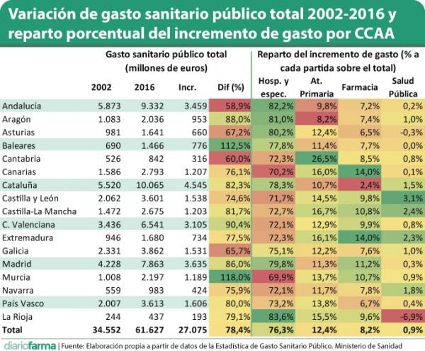 Variación-de-gasto-sanitario-público-total-2002-2016-y-reparto-porcentual-del-incremento-de-gasto-por-CCAA.jpg