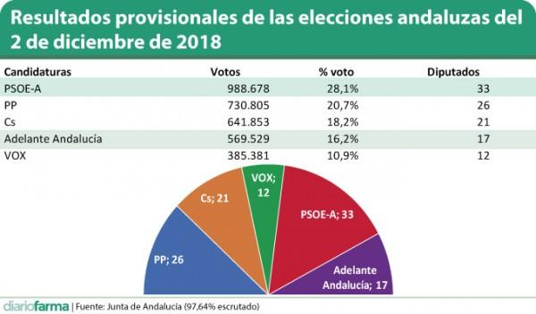 Resultados-provisionales-de-las-elecciones-andaluzas-del-2-de-diciembre-de-2018.jpg