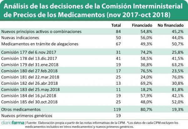 Análisis-de-las-decisiones-de-la-Comisión-Interministerial-de-Precios-de-los-Medicamentos-nov-2017-oct-2018-2.jpg
