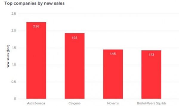 astrazeneca-y-celgene-las-farmaceuticas-que-mas-aumentaran-ventas-en-2019-4869_620x368.jpg