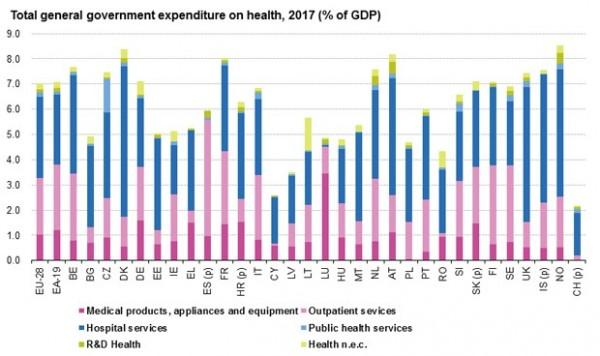 espana-reduce-una-decima-su-gasto-sanitario-publico-y-esta-la-17-de-europa-4821_620x368.jpg